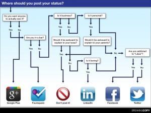 Infographic 'Social media status', Copyright Daryl Lang, www.breakingcopy.com